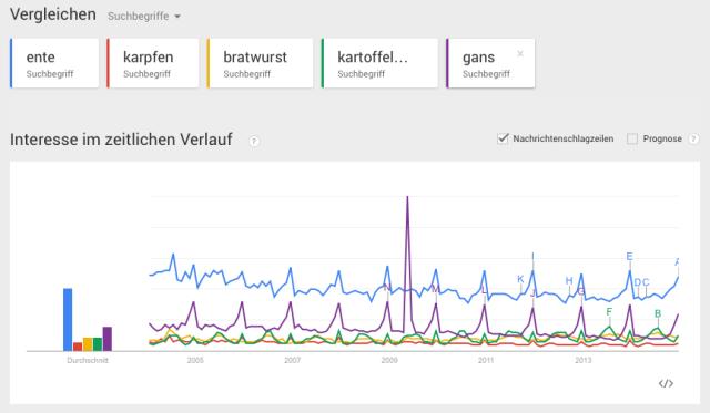 Google Trends Weihnachtsessen 2014